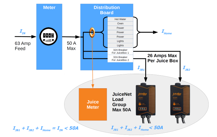 Load Sharing Diagram with JuiceMeter, JuiceBoxes and JuiceNet