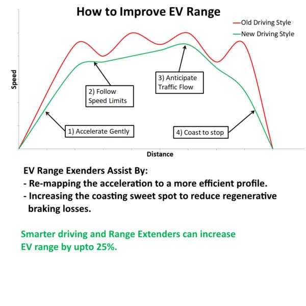 EV Range Extender Effect